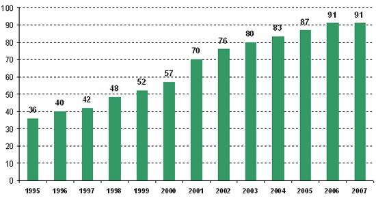 Evolución del número de empresas asociadas