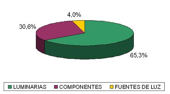 Distribución de las compañías por categorías de producto